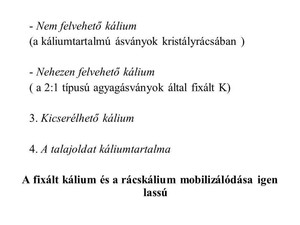 - Nem felvehető kálium (a káliumtartalmú ásványok kristályrácsában ) - Nehezen felvehető kálium ( a 2:1 típusú agyagásványok által fixált K) 3. Kicser
