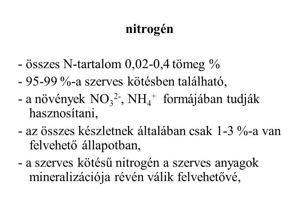 nitrogén - összes N-tartalom 0,02-0,4 tömeg % - 95-99 %-a szerves kötésben található, - a növények NO 3 2-, NH 4 + formájában tudják hasznosítani, - az összes készletnek általában csak 1-3 %-a van felvehető állapotban, - a szerves kötésű nitrogén a szerves anyagok mineralizációja révén válik felvehetővé,