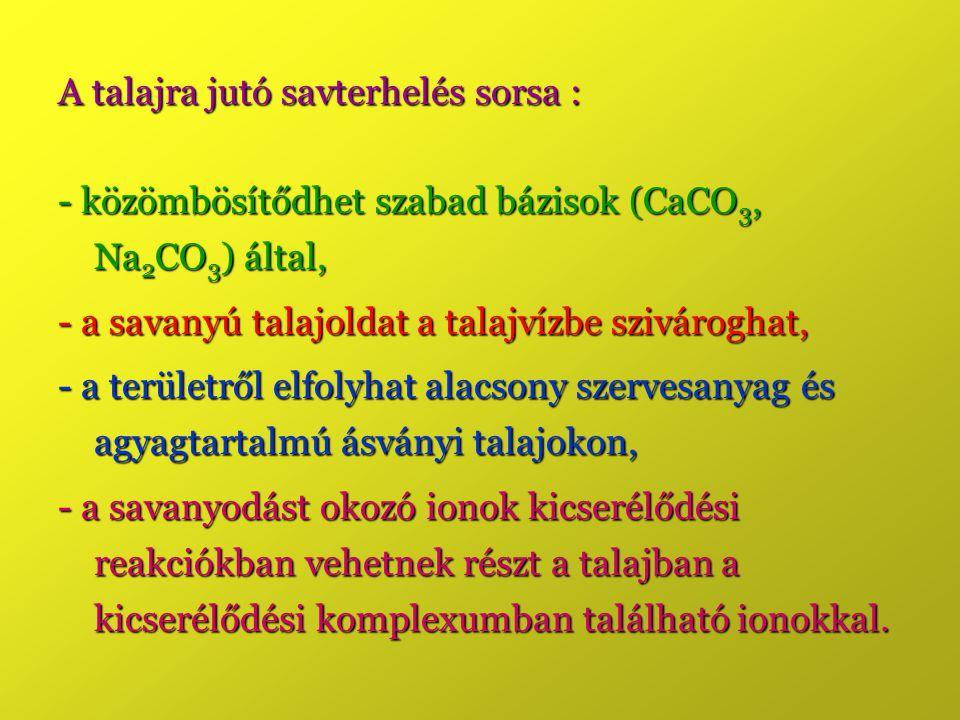 A talajra jutó savterhelés sorsa : - közömbösítődhet szabad bázisok (CaCO 3, Na 2 CO 3 ) által, - a savanyú talajoldat a talajvízbe szivároghat, - a területről elfolyhat alacsony szervesanyag és agyagtartalmú ásványi talajokon, - a savanyodást okozó ionok kicserélődési reakciókban vehetnek részt a talajban a kicserélődési komplexumban található ionokkal.