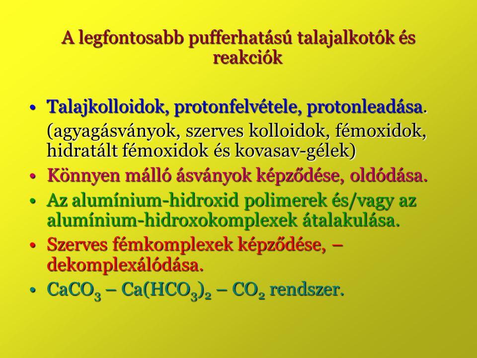 A legfontosabb pufferhatású talajalkotók és reakciók Talajkolloidok, protonfelvétele, protonleadása.Talajkolloidok, protonfelvétele, protonleadása.