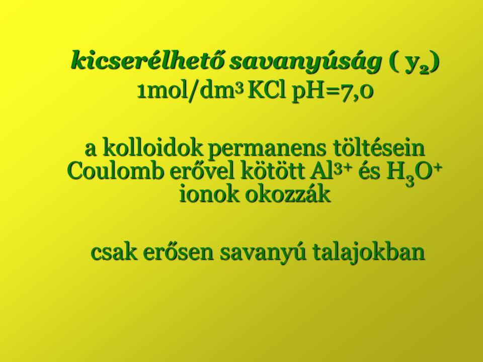 kicserélhető savanyúság ( y 2 ) 1mol/dm 3 KCl pH=7,0 a kolloidok permanens töltésein Coulomb erővel kötött Al 3+ és H 3 O + ionok okozzák csak erősen savanyú talajokban csak erősen savanyú talajokban
