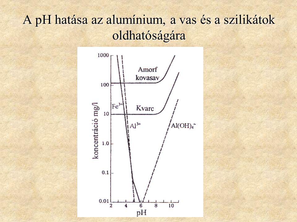 A pH hatása az alumínium, a vas és a szilikátok oldhatóságára