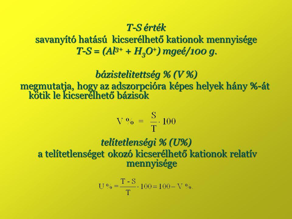 T-S érték savanyító hatású kicserélhető kationok mennyisége T-S = (Al 3+ + H 3 O + ) mgeé/100 g. bázistelitettség % (V %) megmutatja, hogy az adszorpc