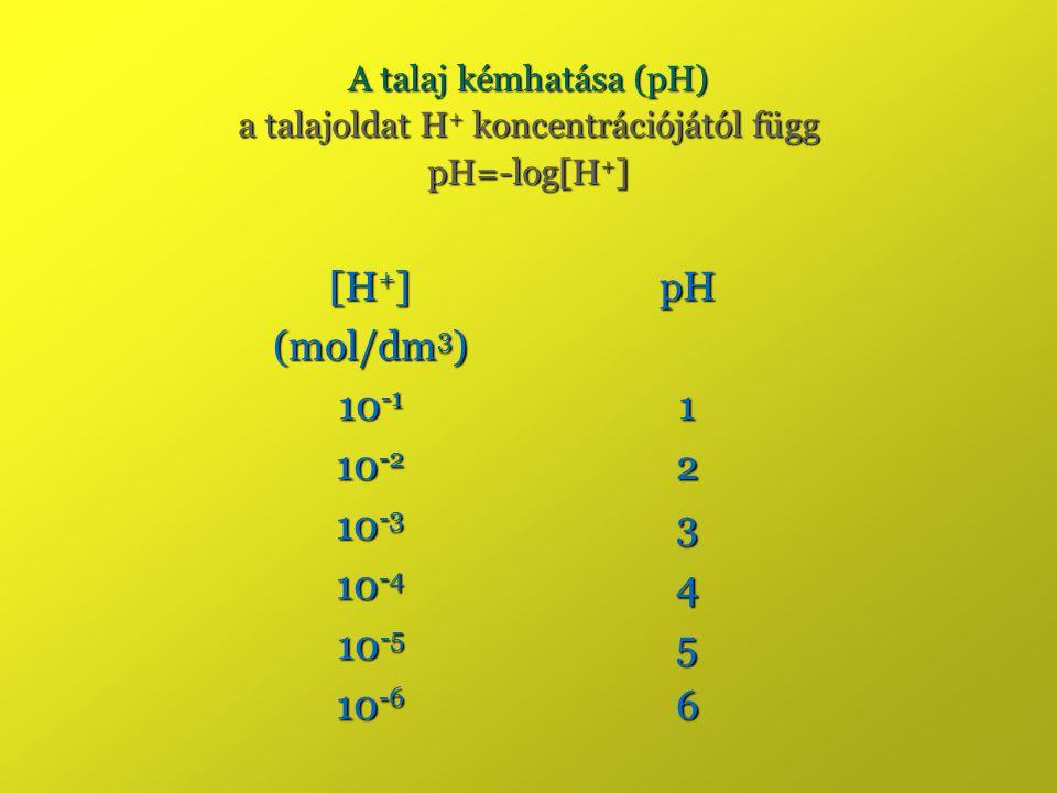 A talaj kémhatása (pH) a talajoldat H + koncentrációjától függ pH=-log[H + ] [H + ] (mol/dm 3 ) pH 10 -1 1 10 -2 2 10 -3 3 10 -4 4 10 -5 5 10 -6 6
