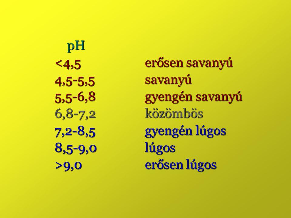 pH pH <4,5 erősen savanyú 4,5-5,5 savanyú 5,5-6,8 gyengén savanyú 6,8-7,2 közömbös 7,2-8,5 gyengén lúgos 8,5-9,0 lúgos >9,0 erősen lúgos