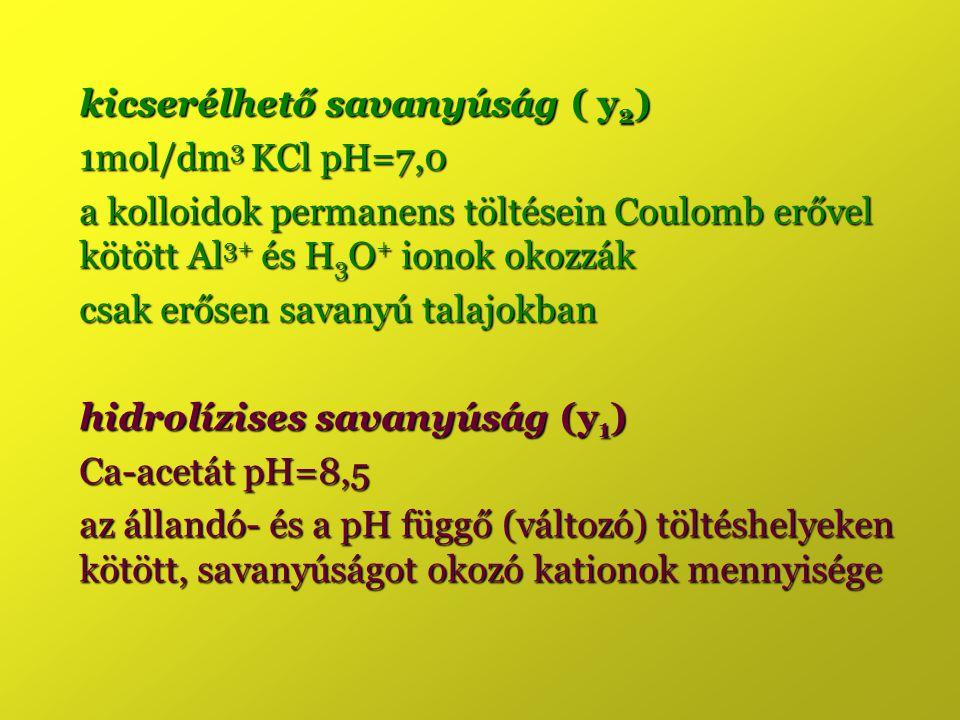 kicserélhető savanyúság ( y 2 ) 1mol/dm 3 KCl pH=7,0 a kolloidok permanens töltésein Coulomb erővel kötött Al 3+ és H 3 O + ionok okozzák csak erősen
