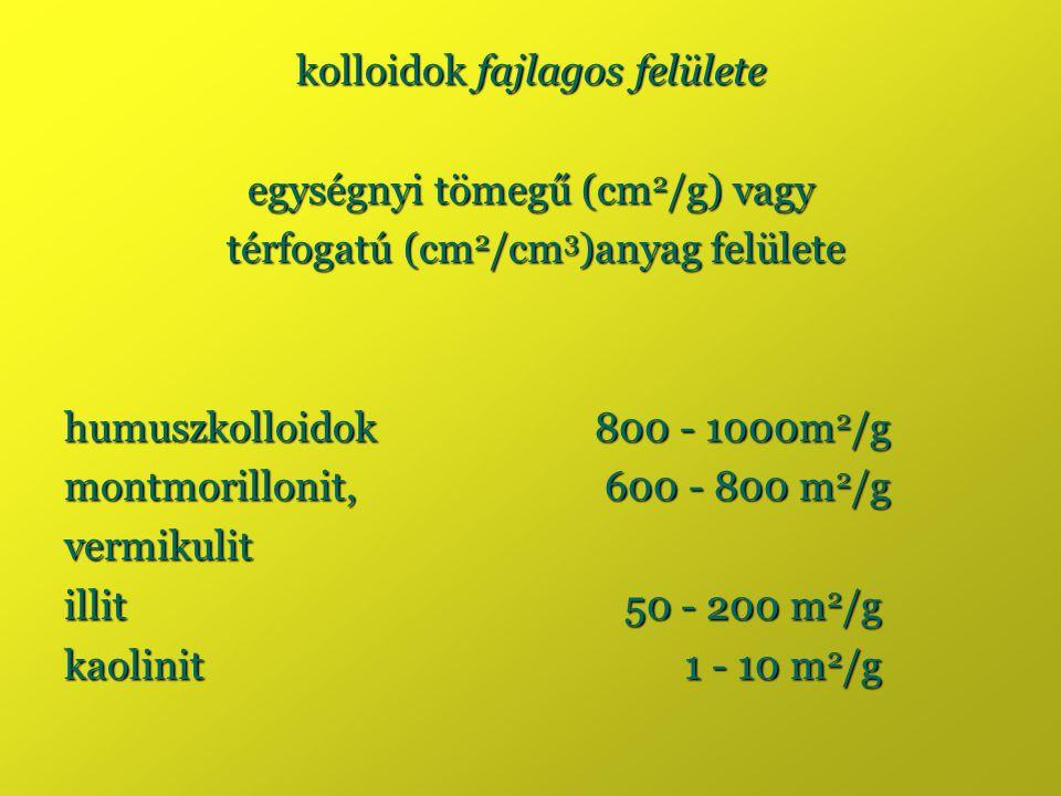 kolloidok fajlagos felülete egységnyi tömegű (cm 2 /g) vagy térfogatú (cm 2 /cm 3 )anyag felülete térfogatú (cm 2 /cm 3 )anyag felülete humuszkolloido