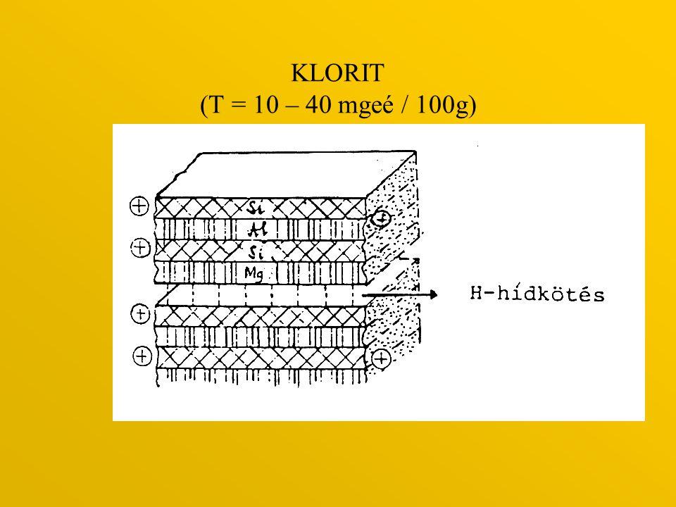 KLORIT (T = 10 – 40 mgeé / 100g)