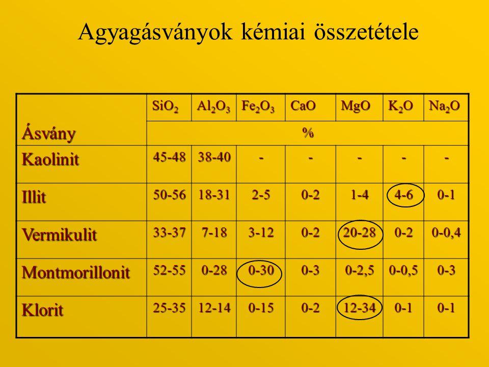 Agyagásványok kémiai összetételeÁsvány SiO 2 Al 2 O 3 Fe 2 O 3 CaOMgO K2OK2OK2OK2O Na 2 O % Kaolinit45-4838-40----- Illit50-5618-312-50-21-44-60-1 Ver