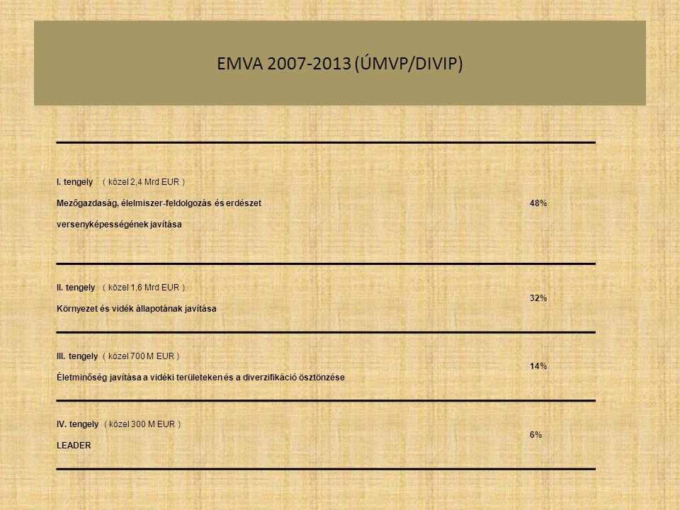 EMVA 2007-2013 (ÚMVP/DIVIP) I. tengely ( közel 2,4 Mrd EUR ) Mezőgazdaság, élelmiszer-feldolgozás és erdészet versenyképességének javítása 48% II. ten