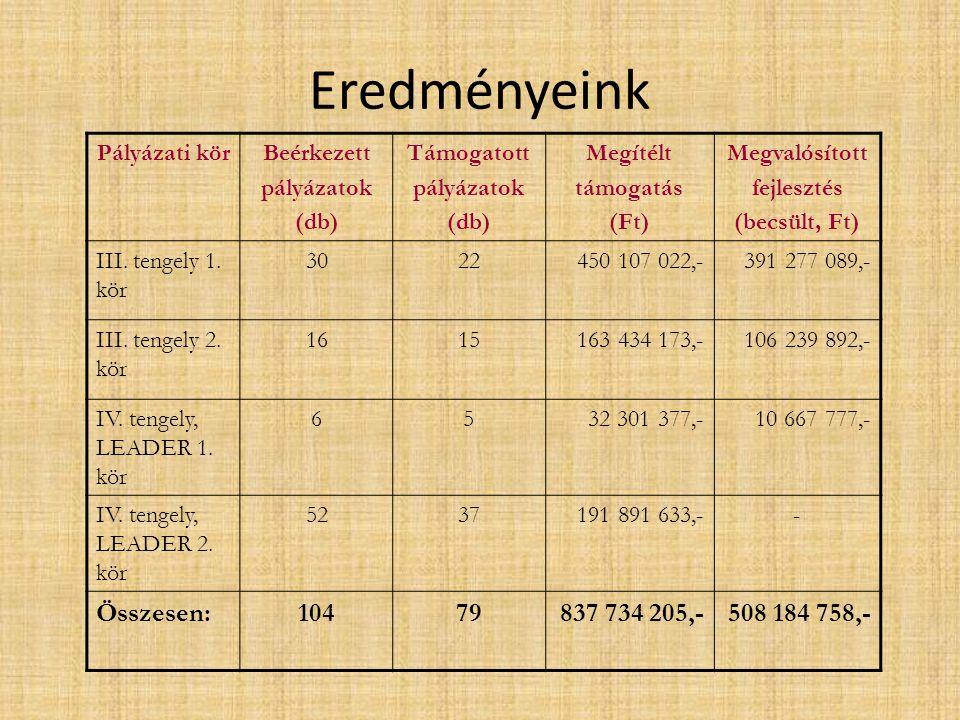 Eredményeink Pályázati körBeérkezett pályázatok (db) Támogatott pályázatok (db) Megítélt támogatás (Ft) Megvalósított fejlesztés (becsült, Ft) III. te