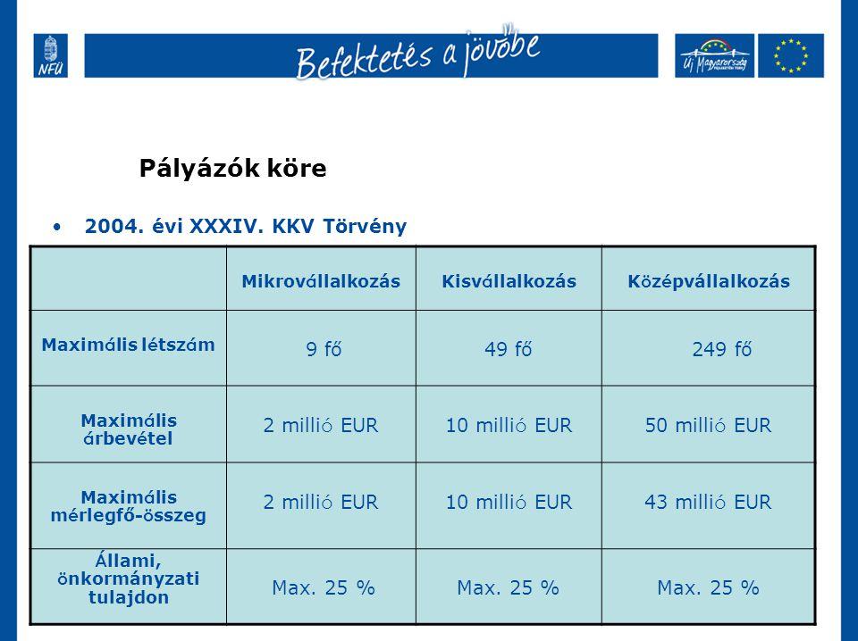 Pályázók köre 2004. évi XXXIV.