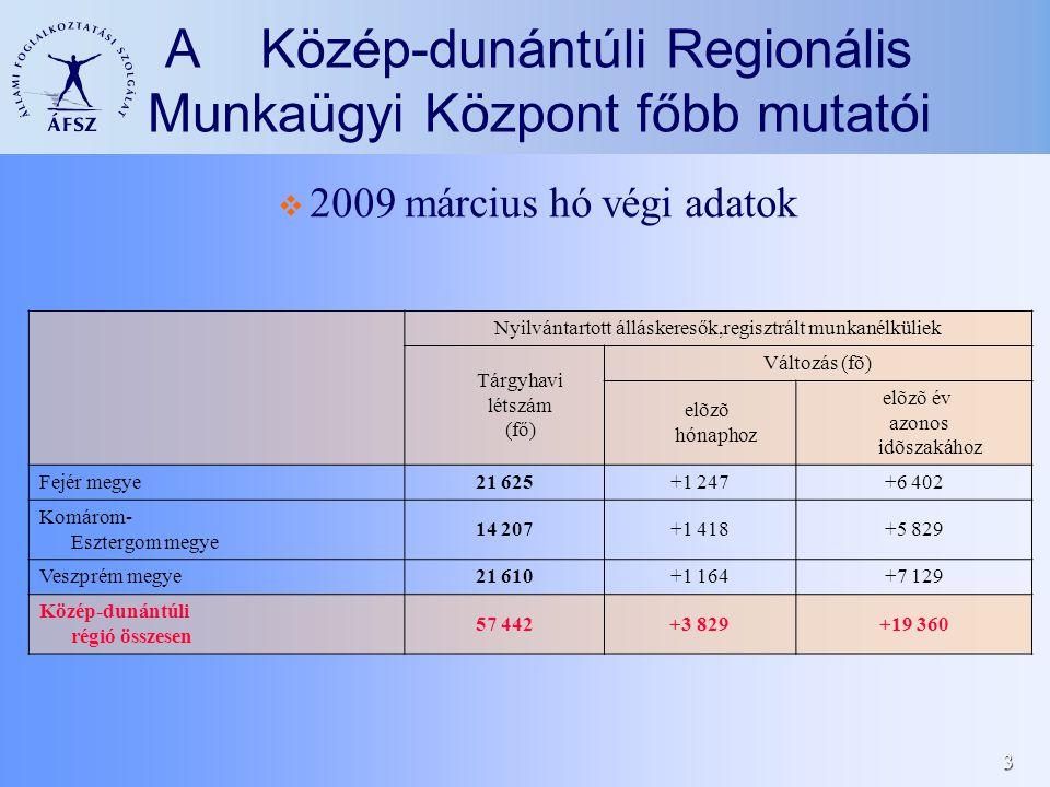 3 A Közép-dunántúli Regionális Munkaügyi Központ főbb mutatói  2009 március hó végi adatok Nyilvántartott álláskeresők,regisztrált munkanélküliek Tárgyhavi létszám (fő) Változás (fõ) elõzõ hónaphoz elõzõ év azonos idõszakához Fejér megye21 625+1 247+6 402 Komárom- Esztergom megye 14 207+1 418+5 829 Veszprém megye21 610+1 164+7 129 Közép-dunántúli régió összesen 57 442+3 829+19 360