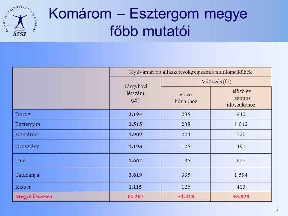 5 Komárom – Esztergom megye főbb mutatói Nyilvántartott álláskeresők,regisztrált munkanélküliek Tárgyhavi létszám (fő) Változás (fõ) elõzõ hónaphoz elõzõ év azonos idõszakához Dorog2.194235942 Esztergom2.5152381.042 Komárom1.909224720 Oroszlány1.193125491 Tata1.662135627 Tatabánya3.6193351.594 Kisbér1.115126413 Megye összesen14.207+1.418+5.829
