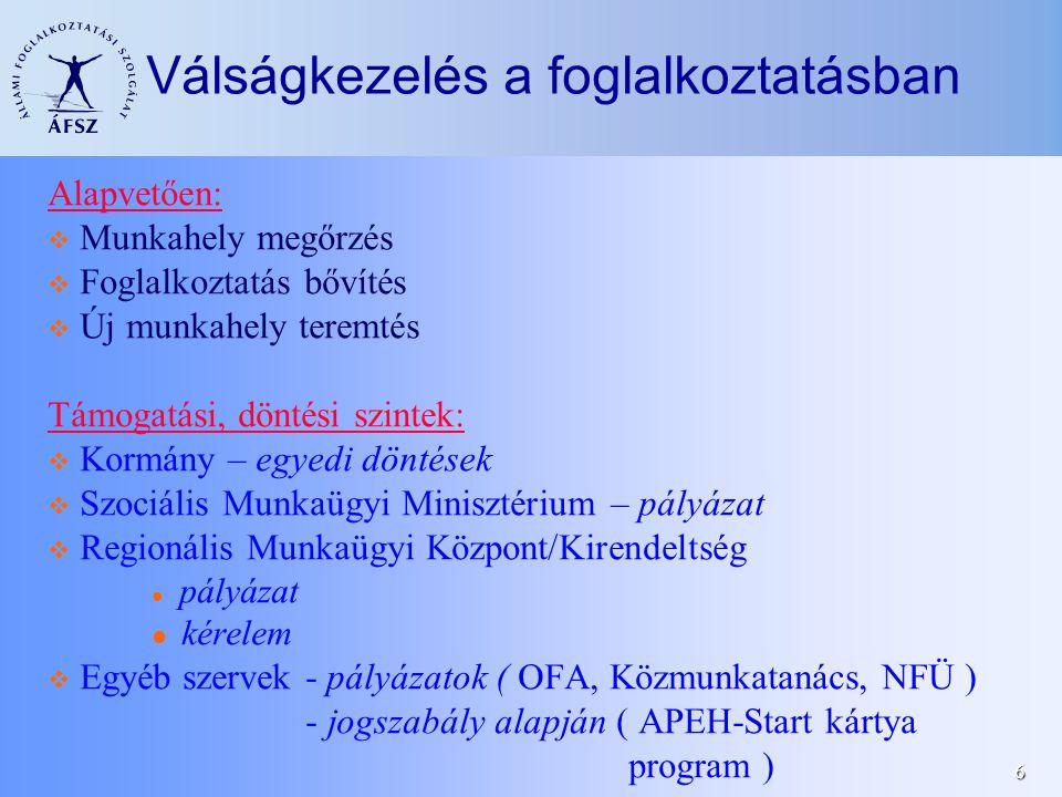 6 Válságkezelés a foglalkoztatásban Alapvetően:  Munkahely megőrzés  Foglalkoztatás bővítés  Új munkahely teremtés Támogatási, döntési szintek:  Kormány – egyedi döntések  Szociális Munkaügyi Minisztérium – pályázat  Regionális Munkaügyi Központ/Kirendeltség pályázat kérelem  Egyéb szervek - pályázatok ( OFA, Közmunkatanács, NFÜ ) - jogszabály alapján ( APEH-Start kártya program )