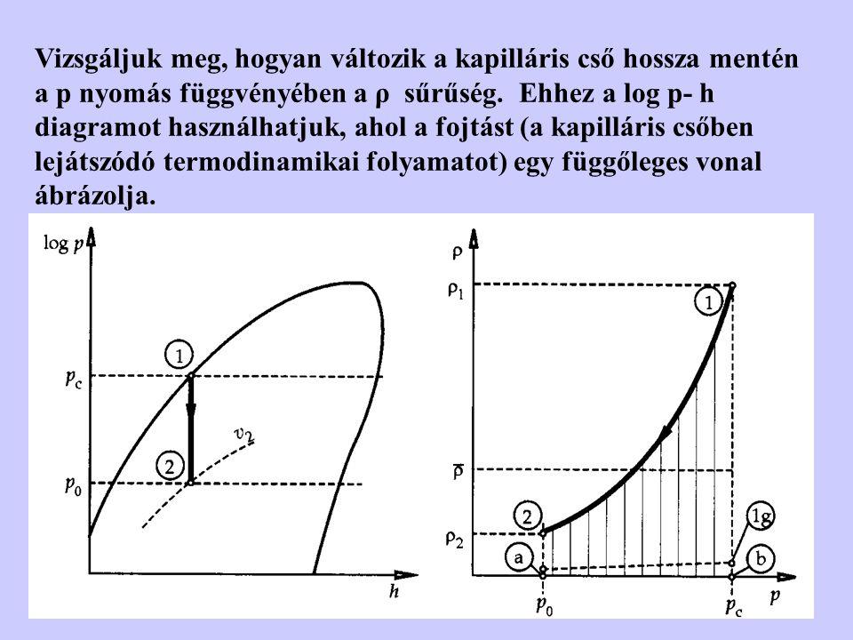 Vizsgáljuk meg, hogyan változik a kapilláris cső hossza mentén a p nyomás függvényében a ρ sűrűség. Ehhez a log p- h diagramot használhatjuk, ahol a f