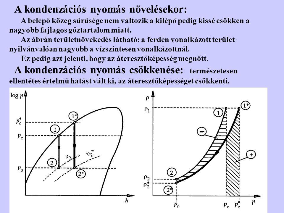 A kondenzációs nyomás növelésekor: A belépő közeg sűrűsége nem változik a kilépő pedig kissé csökken a nagyobb fajlagos gőztartalom miatt. Az ábrán te