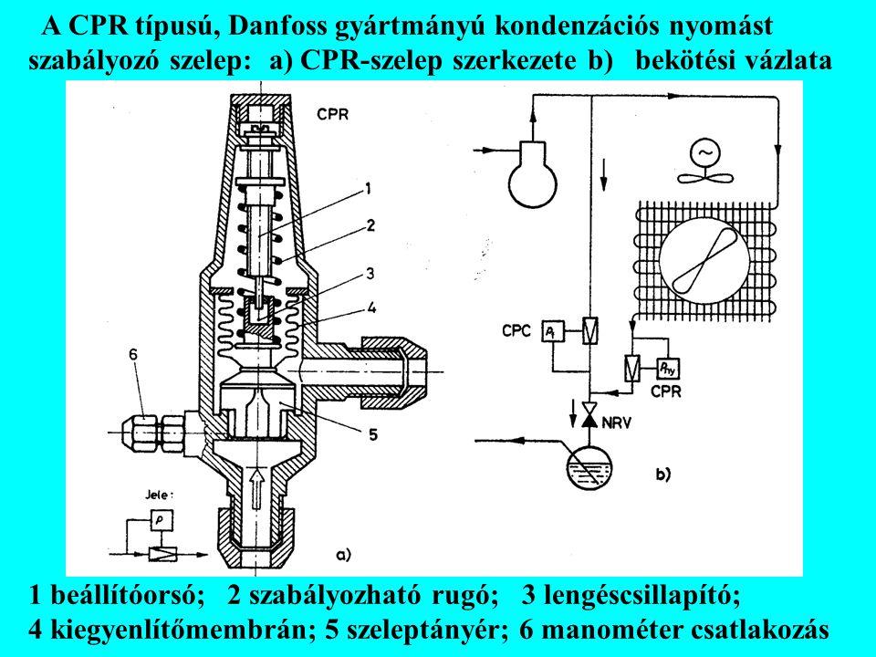 A CPR típusú, Danfoss gyártmányú kondenzációs nyomást szabályozó szelep: a) CPR-szelep szerkezete b) bekötési vázlata 1 beállítóorsó; 2 szabályozható