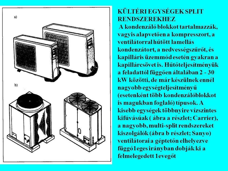 KÜLTÉRI EGYSÉGEK SPLIT RENDSZEREKHEZ A kondenzáló blokkot tartalmazzák, vagyis alapvetően a kompresszort, a ventilátorral hűtött lamellás kondenzátort
