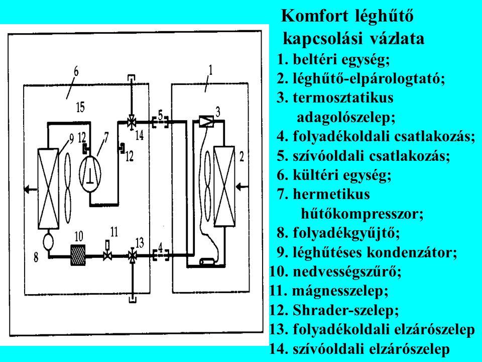 Komfort léghűtő kapcsolási vázlata 1. beltéri egység; 2. léghűtő-elpárologtató; 3. termosztatikus adagolószelep; 4. folyadékoldali csatlakozás; 5. szí