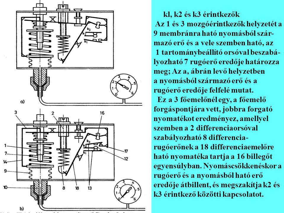 kl, k2 és k3 érintkezők Az 1 és 3 mozgóérintkezők helyzetét a 9 membránra ható nyomásból szár- mazó erő és a vele szemben ható, az 1 tartománybeállító