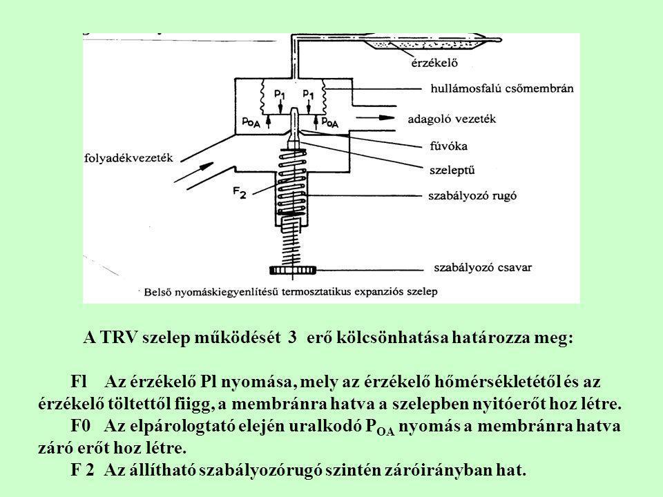 A TRV szelep működését 3 erő kölcsönhatása határozza meg: Fl Az érzékelő Pl nyomása, mely az érzékelő hőmérsékletétől és az érzékelő töltettől fiigg,