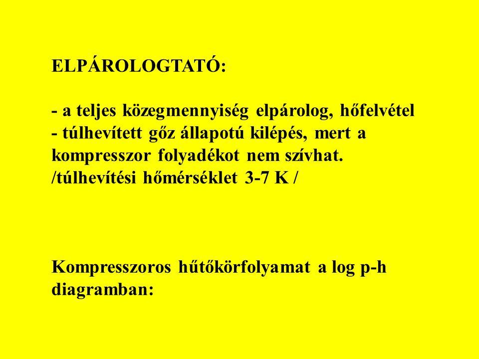 ELPÁROLOGTATÓ: - a teljes közegmennyiség elpárolog, hőfelvétel - túlhevített gőz állapotú kilépés, mert a kompresszor folyadékot nem szívhat. /túlheví
