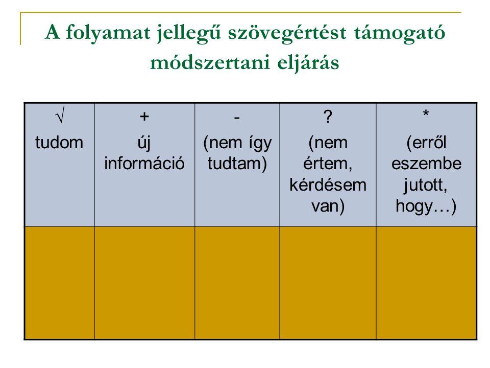 A folyamat jellegű szövegértést támogató módszertani eljárás √ tudom + új információ - (nem így tudtam) ? (nem értem, kérdésem van) * (erről eszembe j