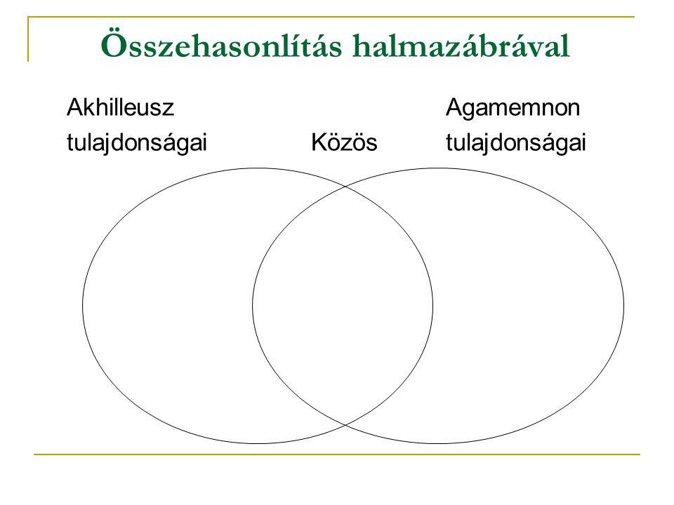Összehasonlítás halmazábrával Akhilleusz Agamemnon tulajdonságai Közös tulajdonságai