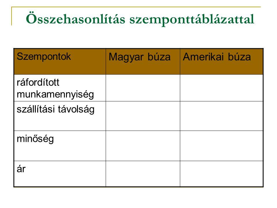 Összehasonlítás szemponttáblázattal Szempontok Magyar búzaAmerikai búza ráfordított munkamennyiség szállítási távolság minőség ár