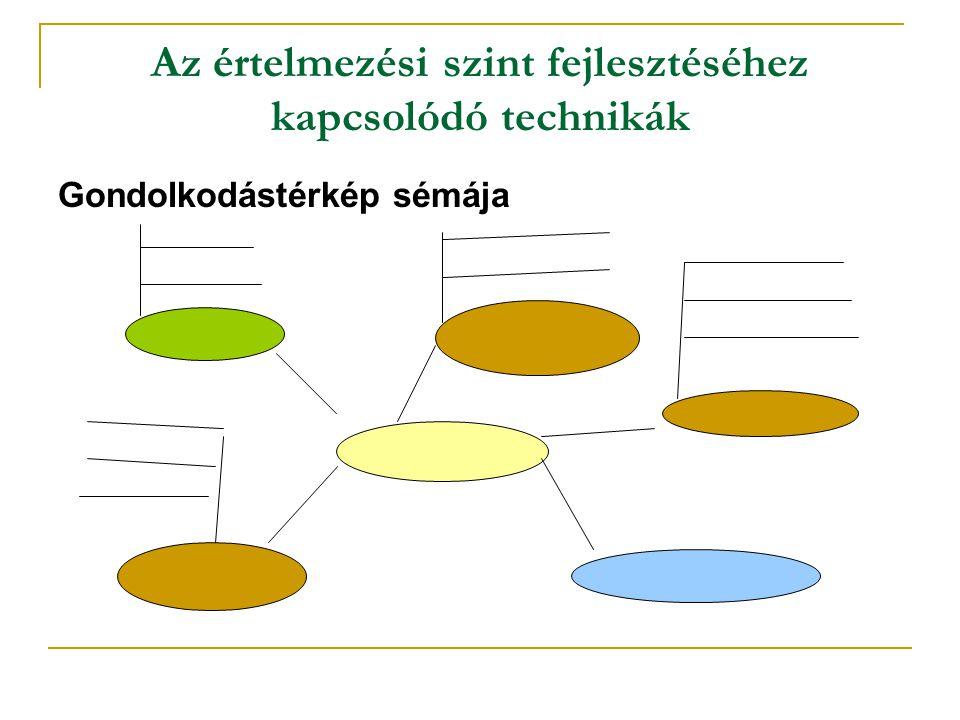 Az értelmezési szint fejlesztéséhez kapcsolódó technikák Gondolkodástérkép sémája