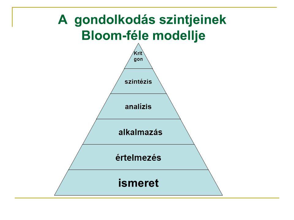 Kritgon szintézis analízis alkalmazás értelmezés ismeret A gondolkodás szintjeinek Bloom-féle modellje