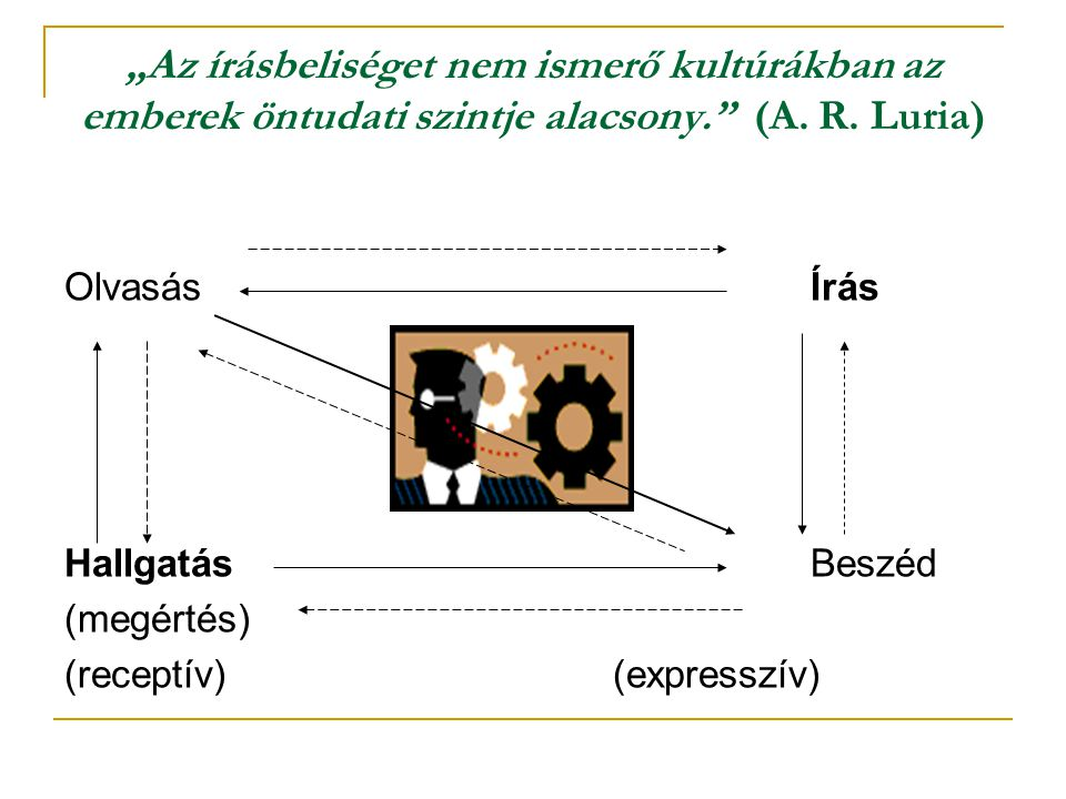 """""""Az írásbeliséget nem ismerő kultúrákban az emberek öntudati szintje alacsony."""" (A. R. Luria) Olvasás Írás Hallgatás Beszéd (megértés) (receptív) (exp"""