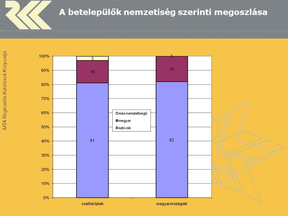 A betelepülők nemzetiség szerinti megoszlása