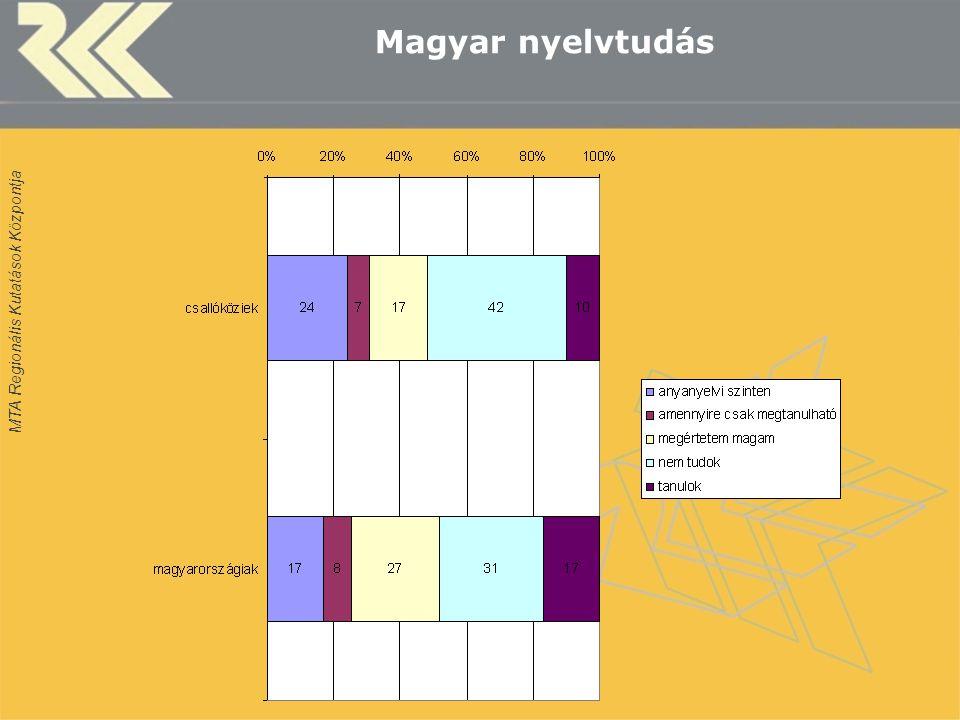 MTA Regionális Kutatások Központja Magyar nyelvtudás