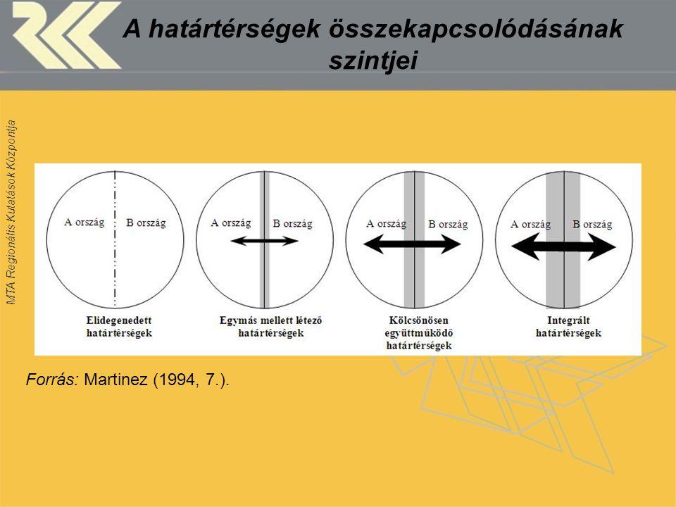 MTA Regionális Kutatások Központja A határtérségek összekapcsolódásának szintjei Forrás: Martinez (1994, 7.).