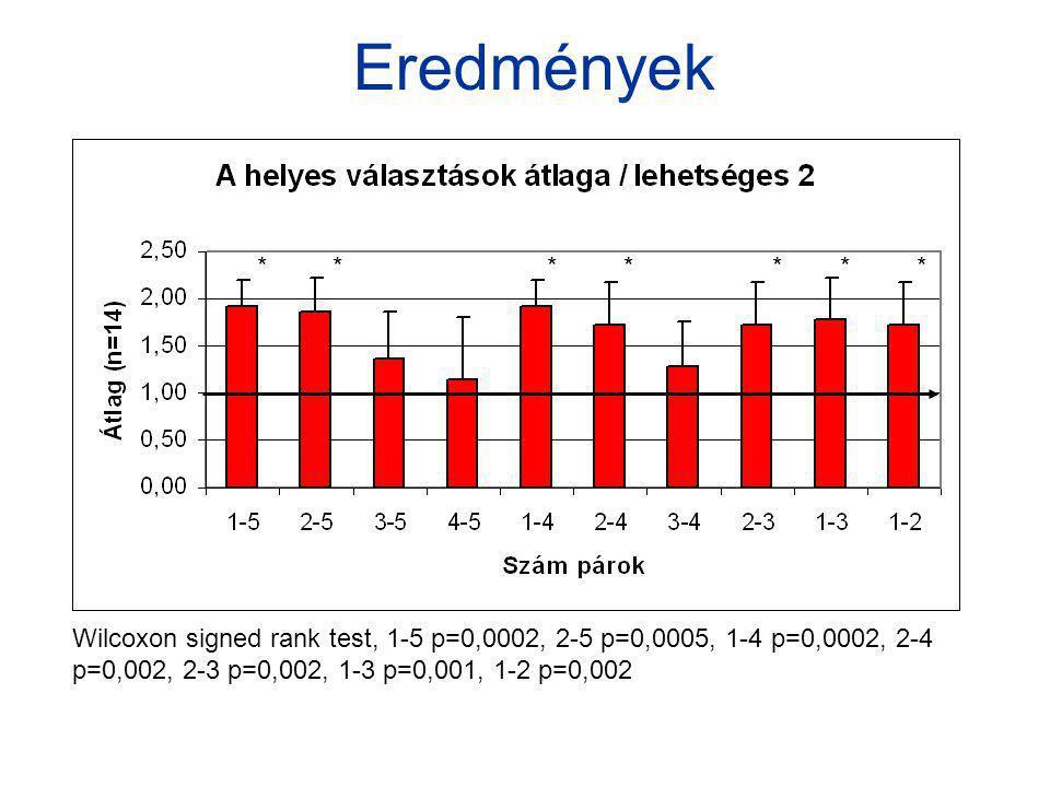 Eredmények * * * * * * * * Wilcoxon signed rank test, 1-5 p=0,0002, 2-5 p=0,0005, 1-4 p=0,0002, 2-4 p=0,002, 2-3 p=0,002, 1-3 p=0,001, 1-2 p=0,002