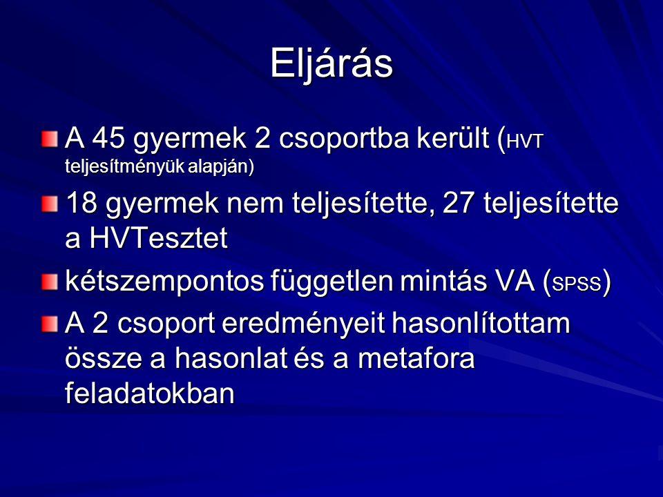 Eljárás A 45 gyermek 2 csoportba került ( HVT teljesítményük alapján) 18 gyermek nem teljesítette, 27 teljesítette a HVTesztet kétszempontos független
