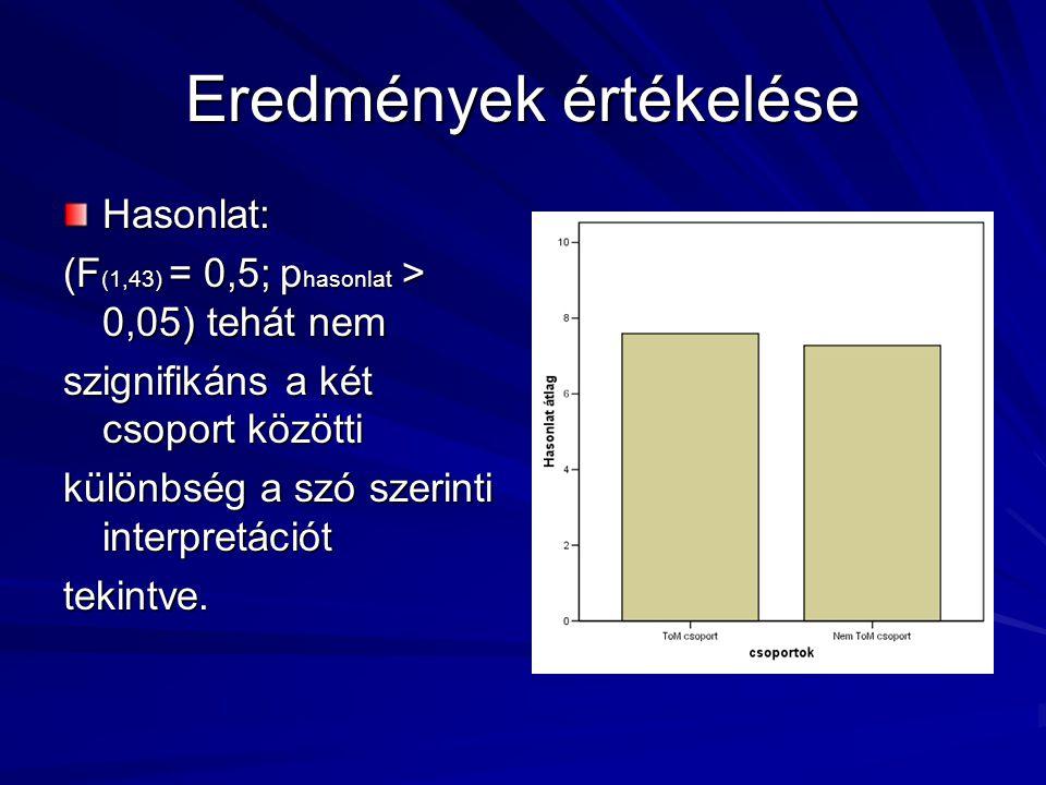 Eredmények értékelése Hasonlat: (F (1,43) = 0,5; p hasonlat > 0,05) tehát nem szignifikáns a két csoport közötti különbség a szó szerinti interpretáci