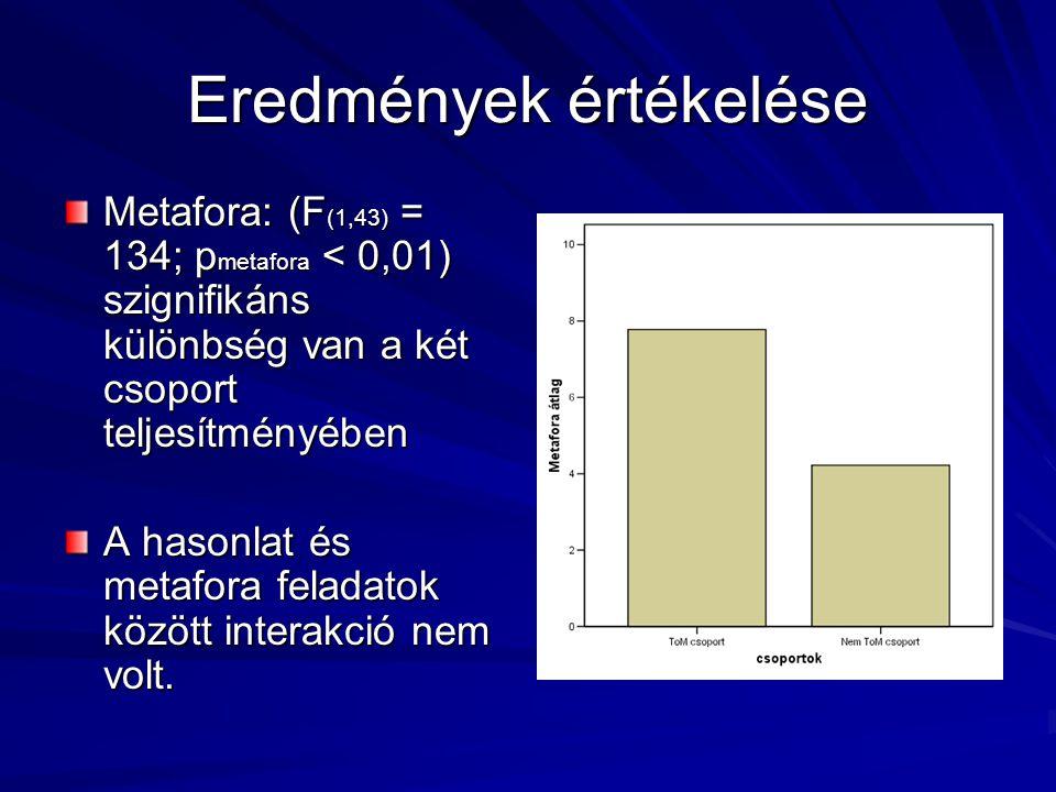 Eredmények értékelése Metafora: (F (1,43) = 134; p metafora < 0,01) szignifikáns különbség van a két csoport teljesítményében A hasonlat és metafora f