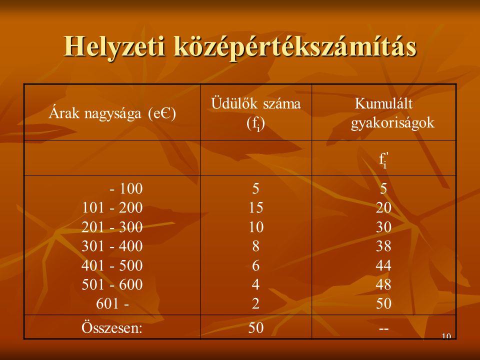 10 Helyzeti középértékszámítás Árak nagysága (eЄ) Üdülők száma (f i ) Kumulált gyakoriságok fi fi - 100 101 - 200 201 - 300 301 - 400 401 - 500 501 - 600 601 - 5 15 10 8 6 4 2 5 20 30 38 44 48 50 Összesen:50--