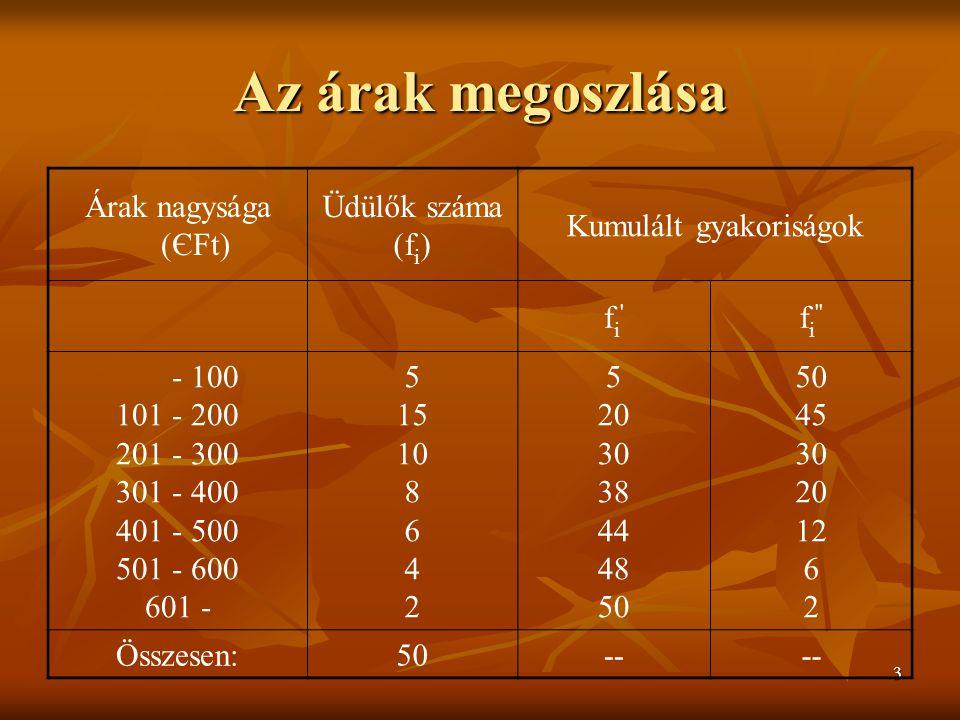 3 Az árak megoszlása Árak nagysága (ЄFt) Üdülők száma (f i ) Kumulált gyakoriságok fi fi f i - 100 101 - 200 201 - 300 301 - 400 401 - 500 501 - 600 601 - 5 15 10 8 6 4 2 5 20 30 38 44 48 50 45 30 20 12 6 2 Összesen:50--