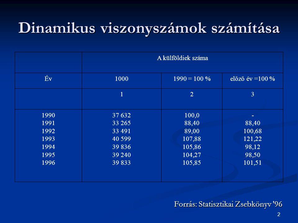2 Dinamikus viszonyszámok számítása A külföldiek száma Év10001990 = 100 %előző év =100 % 123 1990 1991 1992 1993 1994 1995 1996 37 632 33 265 33 491 4