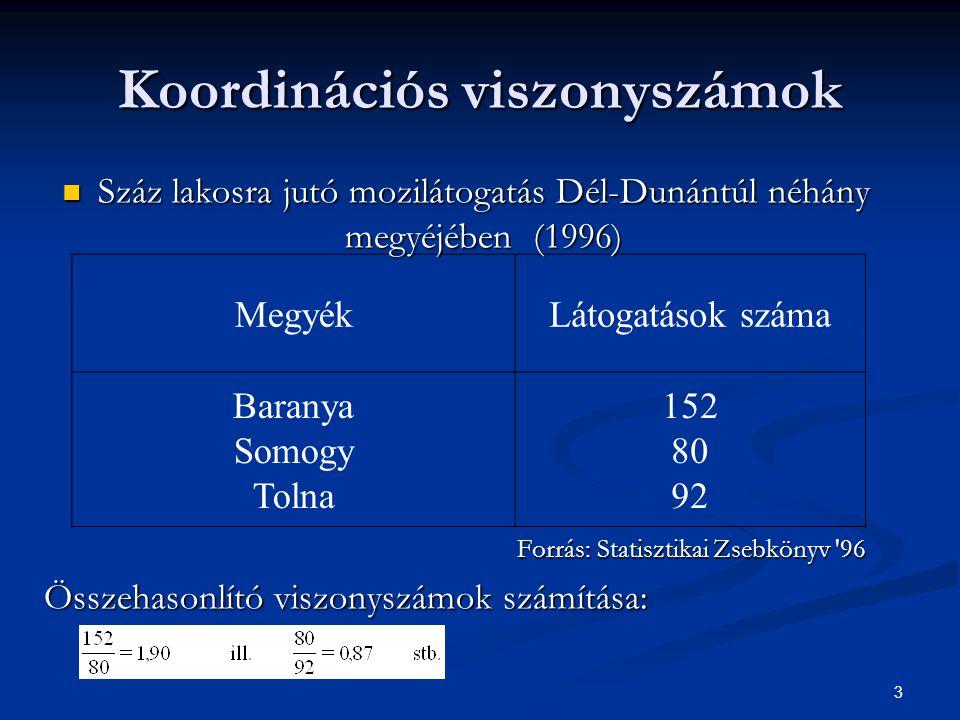 3 Koordinációs viszonyszámok MegyékLátogatások száma Baranya Somogy Tolna 152 80 92 Száz lakosra jutó mozilátogatás Dél-Dunántúl néhány megyéjében (19