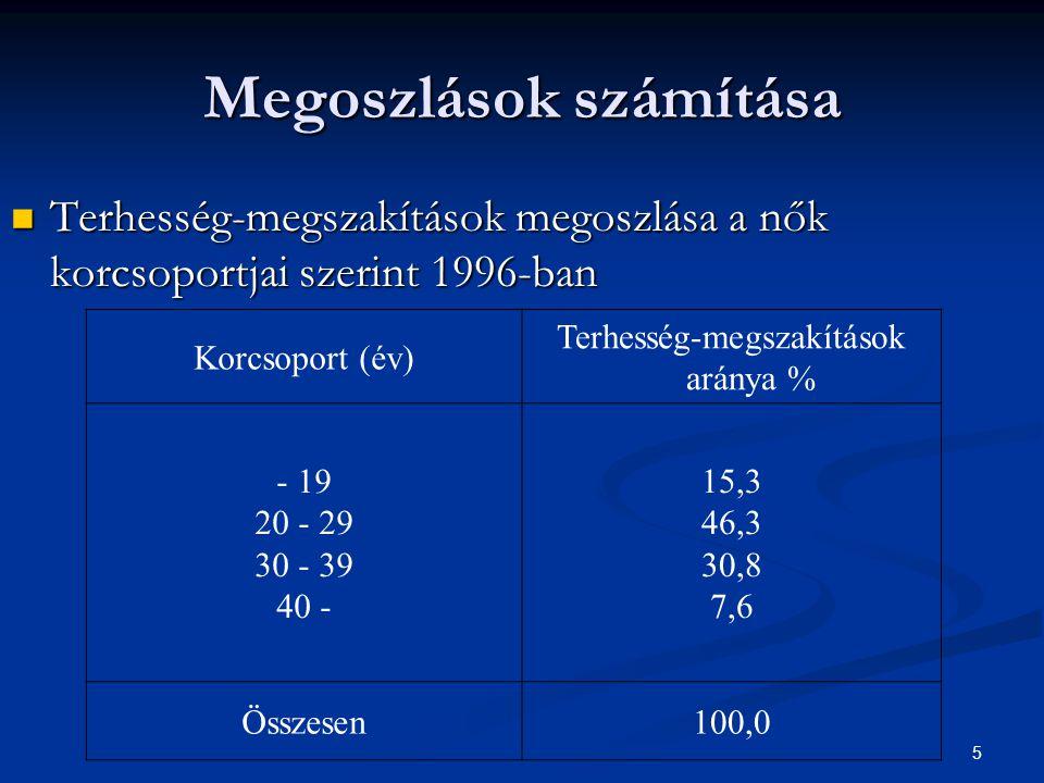 5 Megoszlások számítása Terhesség-megszakítások megoszlása a nők korcsoportjai szerint 1996-ban Terhesség-megszakítások megoszlása a nők korcsoportjai