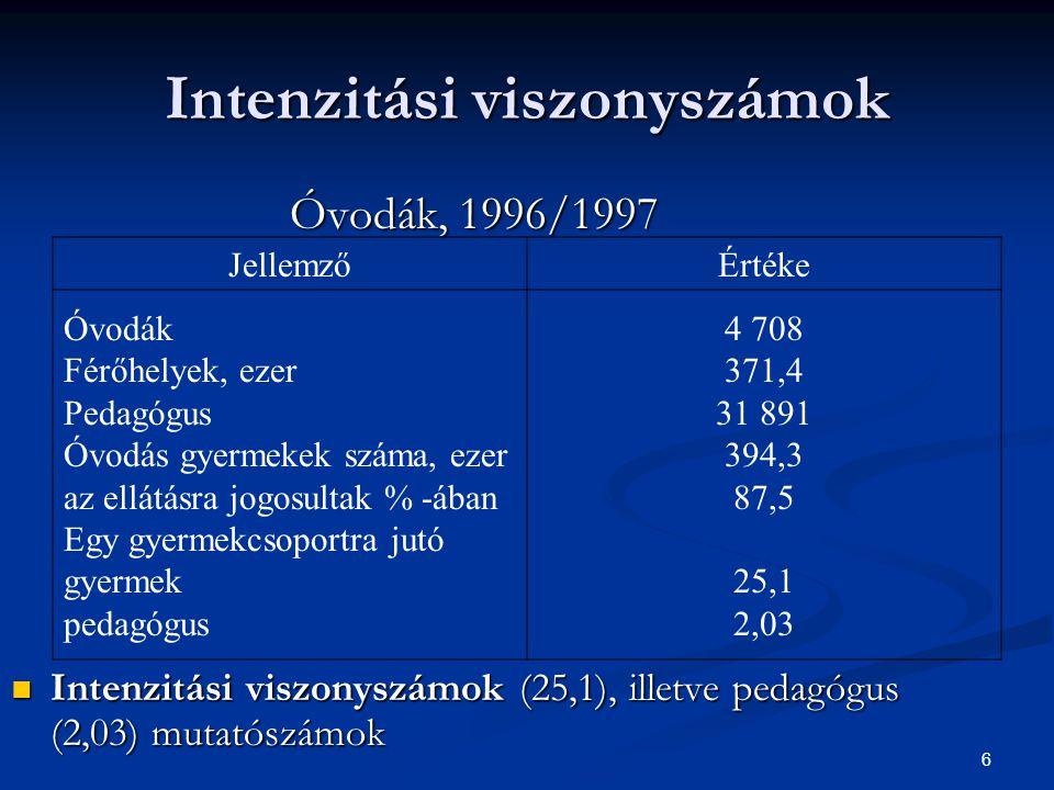 6 Intenzitási viszonyszámok Óvodák, 1996/1997 Intenzitási viszonyszámok (25,1), illetve pedagógus (2,03) mutatószámok Intenzitási viszonyszámok (25,1)