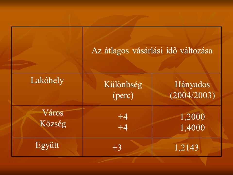 Az átlagos vásárlási idő változása Lakóhely Különbség (perc) Hányados (2004/2003) Város Község +4 1,2000 1,4000 Együtt +31,2143