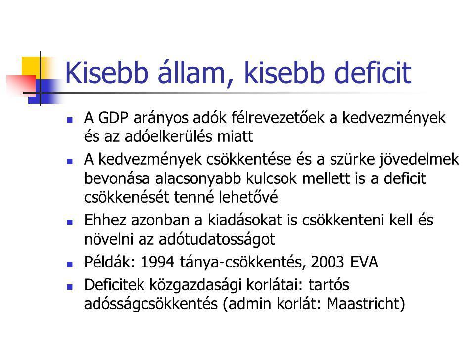 Kisebb állam, kisebb deficit A GDP arányos adók félrevezetőek a kedvezmények és az adóelkerülés miatt A kedvezmények csökkentése és a szürke jövedelmek bevonása alacsonyabb kulcsok mellett is a deficit csökkenését tenné lehetővé Ehhez azonban a kiadásokat is csökkenteni kell és növelni az adótudatosságot Példák: 1994 tánya-csökkentés, 2003 EVA Deficitek közgazdasági korlátai: tartós adósságcsökkentés (admin korlát: Maastricht)
