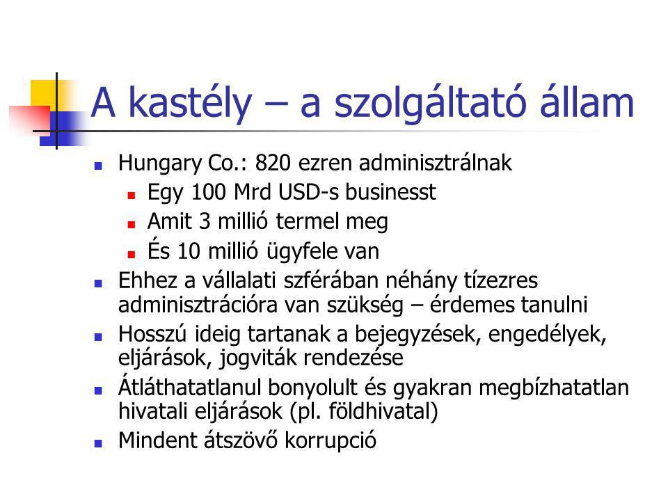 A kastély – a szolgáltató állam Hungary Co.: 820 ezren adminisztrálnak Egy 100 Mrd USD-s businesst Amit 3 millió termel meg És 10 millió ügyfele van Ehhez a vállalati szférában néhány tízezres adminisztrációra van szükség – érdemes tanulni Hosszú ideig tartanak a bejegyzések, engedélyek, eljárások, jogviták rendezése Átláthatatlanul bonyolult és gyakran megbízhatatlan hivatali eljárások (pl.