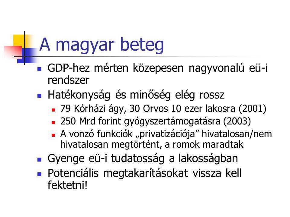 """A magyar beteg GDP-hez mérten közepesen nagyvonalú eü-i rendszer Hatékonyság és minőség elég rossz 79 Kórházi ágy, 30 Orvos 10 ezer lakosra (2001) 250 Mrd forint gyógyszertámogatásra (2003) A vonzó funkciók """"privatizációja hivatalosan/nem hivatalosan megtörtént, a romok maradtak Gyenge eü-i tudatosság a lakosságban Potenciális megtakarításokat vissza kell fektetni!"""